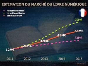 marche_livre_numerique